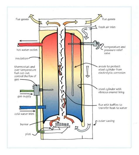 gas water heater diagram diagram of a gas water heater choice image how to guide