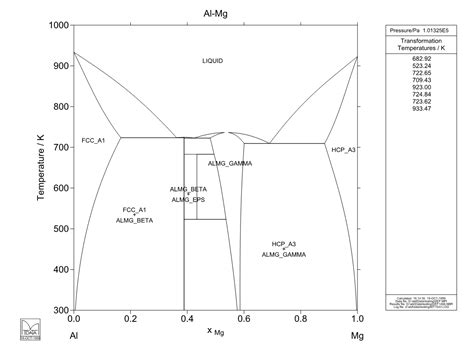 al mg phase diagram calculated al mg phase diagram