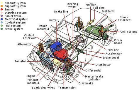 ed diagrams vehicle components for drivers ed ca learners permit