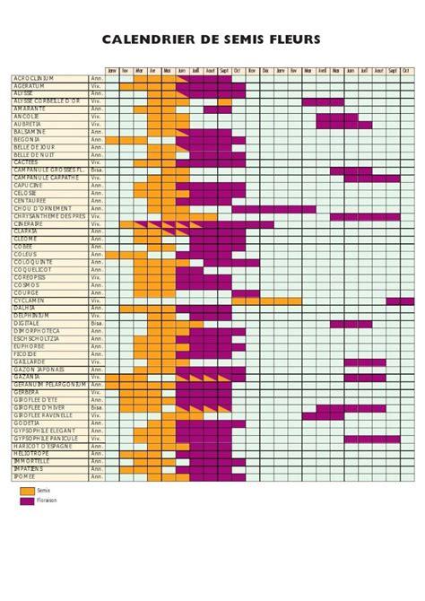 Calendrier Lunaire épilation 2015 Conception Et Plan 187 Calendrier Des Semis 1000 Id 233 Es