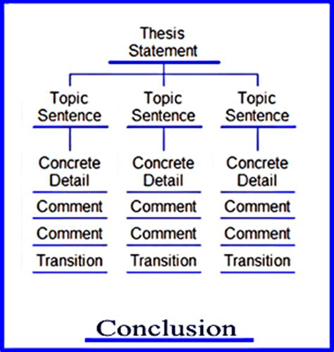 thesis map cause and effect essay topics esl buy original essays