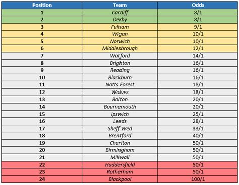 Chionship Table by The Lone Striker Sky Bet Chionship 2014 15 Preview
