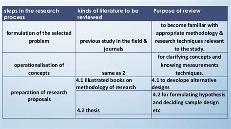 What Is Research Methodology In Literature by Literature Review In Research Methodology
