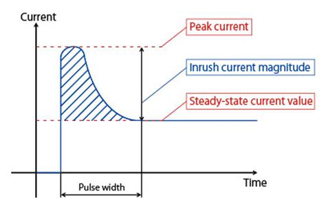diode inrush current limiter jands power infrastructure for led fixtures