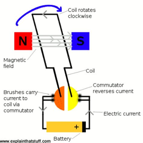 how a electric motor works 17c currents in a magnetic field may experience a