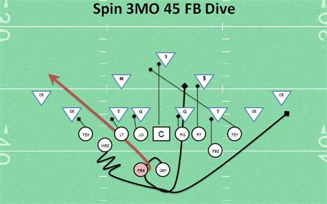 Offensive running play coaching youth football tips talk and plays