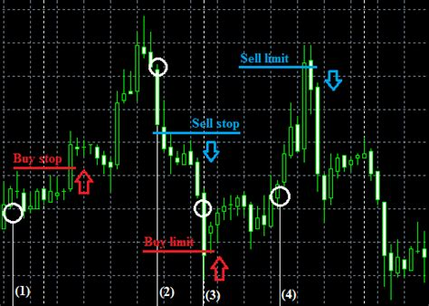 sell limit vs sell stop forex charibas ga