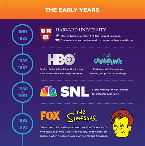 infographic for biography conan o brien a visual biography infographic sdrs creative