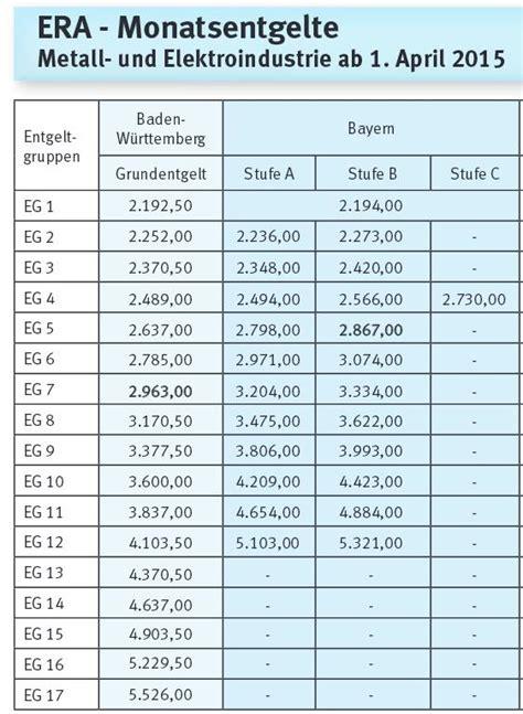 eg tabelle bw gehalt softwareentwickler mikrocontroller net