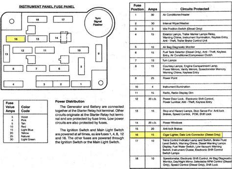1994 ford f150 fuse box diagram fuse box diagram for 1995 5 0 f 150 autos weblog