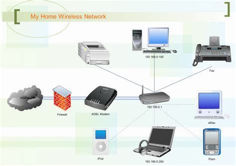 mobile wireless network wifi networks digital21 smart home specialists inc