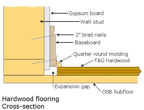 Wood Floor Section by Construction Schedules From Infoforbuilding