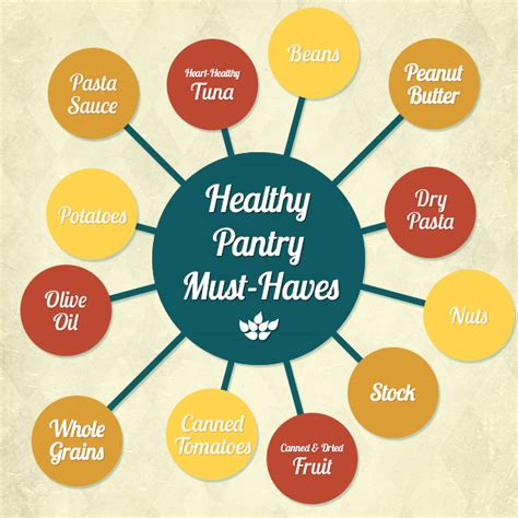 Healthy Pantry Staples by Healthy Grocery Shopping Guide Keep Your Healthy