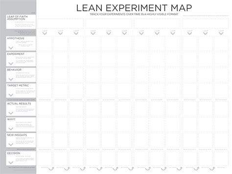 experiment design lean startup hike one think like a startup