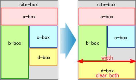 css div float center float によるcssレイアウトの崩れを防ぐ 人気ホームページが作れる簡単作成講座