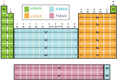Blocks On Periodic Table by 6 8 Blocks Of The Periodic Table Chemistry Libretexts