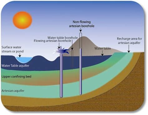 groundwater recharge and a guide to aquifer storage recovery books groundwater gt aquifer system