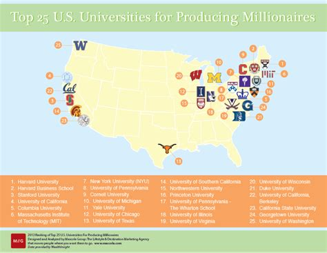 Top Schools For Entrepreneurship Mba by Infographics Archives