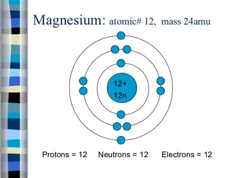 Magnesium Of Protons by Bohr Diagrams