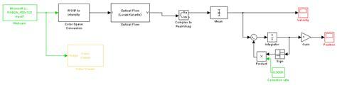 integrator circuit simulink integrator circuit matlab 28 images pakistan youth panel integrator lifier circuit project