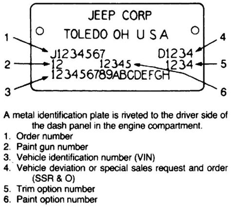 Jeep Vin Decoder All Things Jeep Blogs Jeep Accessories Gifts Jeep Gear
