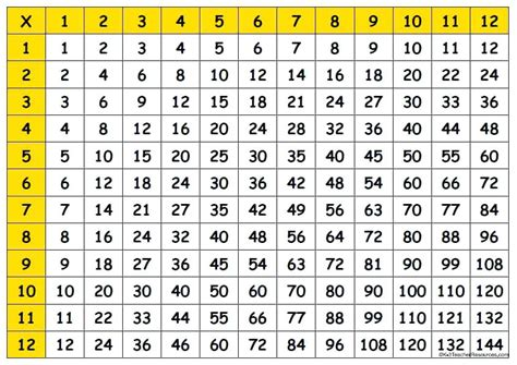 large printable multiplication chart 1 12 multiplication descargardropbox