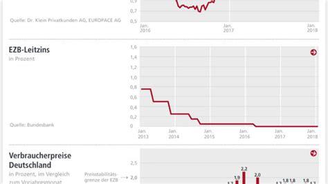 autokredit baugeld prognose bauzinsen prognose baufinanzierung24 das fachportal