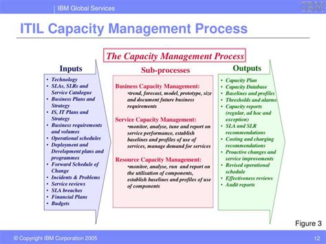 itil capacity plan template ppt itil capacity management dive powerpoint