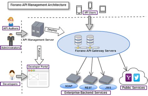 system fiorano overview api 10 4 0 fiorano product documentation