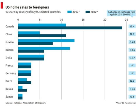foreigner buy house in usa chart of the day which foreigners are buying houses in america citylab
