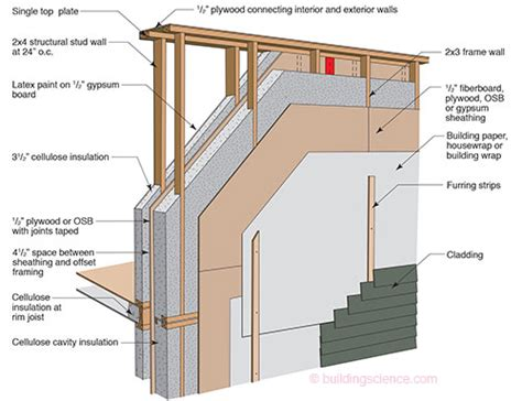 rochester passive house our passive house design process rochester passive house what is a passive house