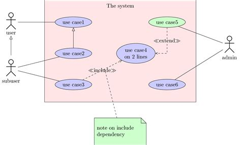 use diagrams use diagram in uml definition images how to guide