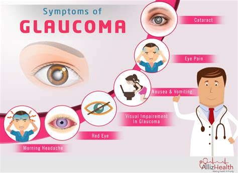 Symptoms Of Blindness protect glaucoma treatment facts allizhealth