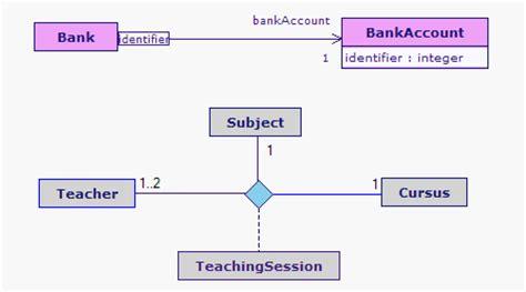 diagramme de classe uml association n aire outil uml diagrammes de classes et de packages