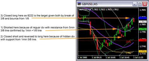 murrey math trading system ii forex strategies forex resources forex trading  forex