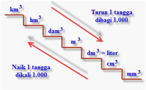 Teh Pucuk Ukuran 1 5 Liter satuan volume coretan guru