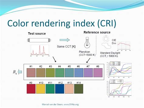 color rendering measuring the color quality of light sources ppt