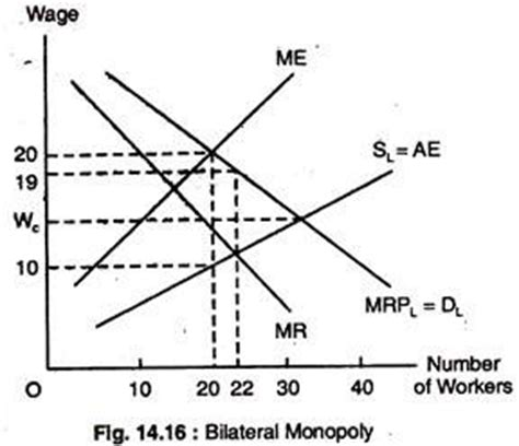 bilateral monopoly diagram theory of distribution top 44 things to about