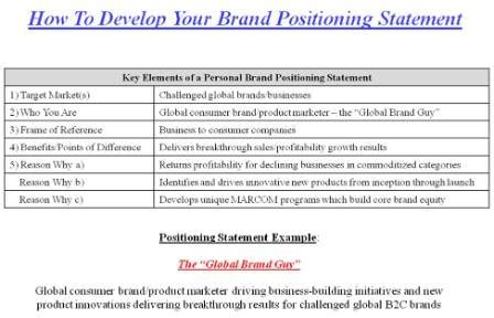 Digitizing Your Personal Brand Part I Brand Statement Template