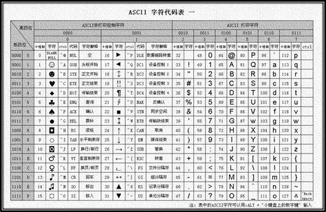 Extended Ascii Table by Ascii Chart Pdf Wroc Awski Informator Internetowy Wroc
