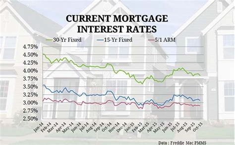 today s home interest rates current mortgage interest rates and chart