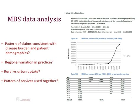 practice pattern variation analysis developing a disinvestment methodology to review