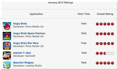 verizon apps for android verizon rates apps for overall experience on user devices talkandroid