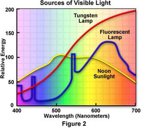 sources of visible light molecular expressions science optics and you light and