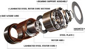 Electric Motor Car Design 15 Electric Motors Motor Drive Blogs