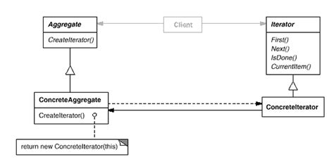 iterator design pattern in software architecture iterator design patterns elements of reusable object