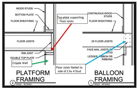Split Level House balloon framing bay area retrofit
