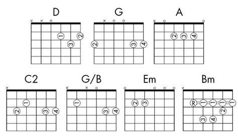 C2 Guitar Chord