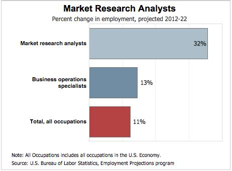 Market Research Analysts Description by Marketing For Skill Building Earning To Give Career Review