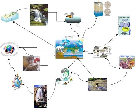 imagenes mapa mental del agua school mapa mental del agua